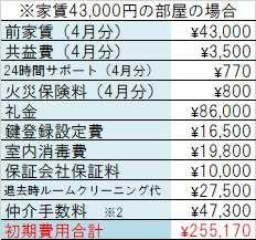 ブラン元浜初期費用