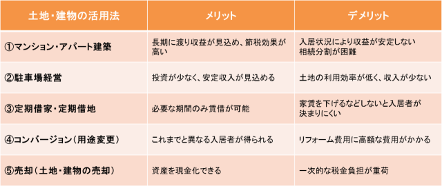 5つの活用法