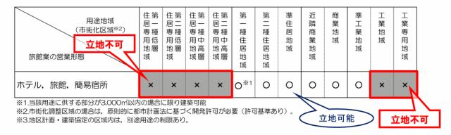 宿泊施設建設の可否(京都市資料より)