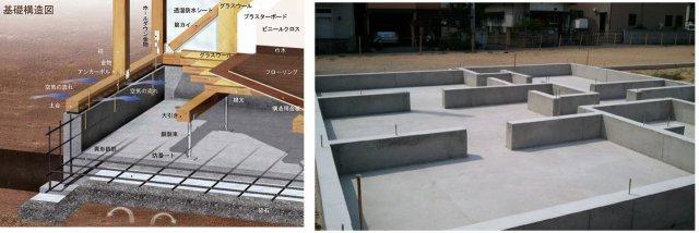 ベタ基礎の断面イメージと完成写真例