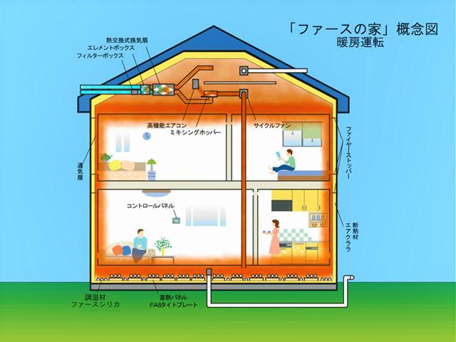 ファースの家概念図暖房運転