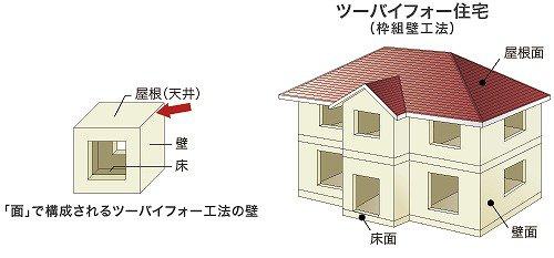 面構造だから 地震に強い2×4工法 耐火構造の為 火災保険もお値打ちに加入できます。