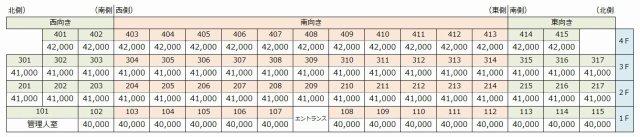 九州大学 賃貸 伊都キャンパス 周辺 アイレーンウィング 家賃表