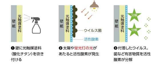 抗菌 除菌 ナノインテリア 防汚 空気浄化 脱臭 シックハウス対策 光触媒 ウイルスブロック