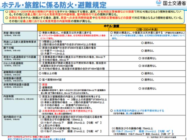 建築基準法上の防火・避難規定(国土交通省資料より)