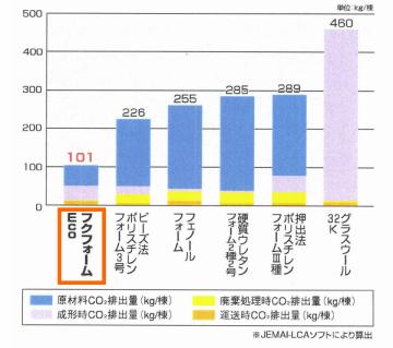 フクフォーム CO2排出量