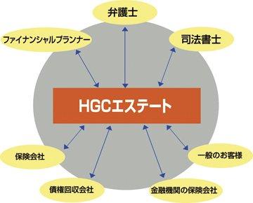 HGCエステートのネットワーク