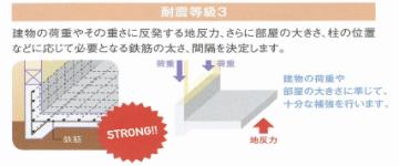 耐震等級3 基礎