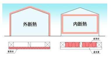 外張断熱と充填断熱のイメージ図
