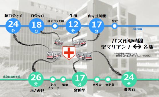 聖マリアンナ医科大学・聖マリアンナ医科大学病院へは、各駅からバス便豊富です!