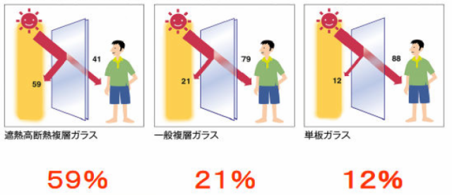 日射侵入率比較