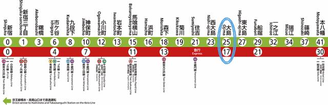 新宿から本八幡までの路線図