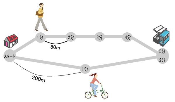 交通についてイメージ