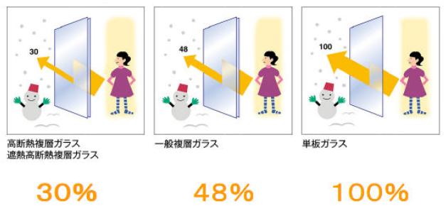 熱の逃げる割合