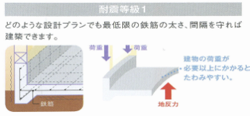 耐震等級1 基礎