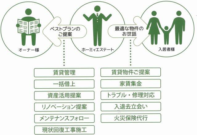 倉敷市 ホーミィエステート リフォーム 工事