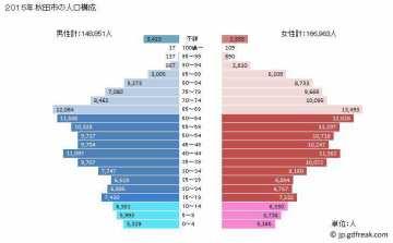 2015秋田市人口ピラミッド