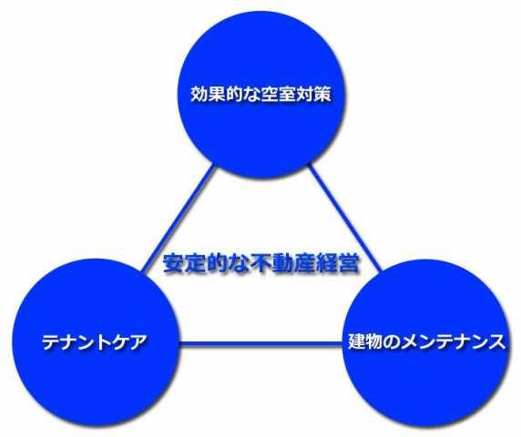 安定的な不動産経営 白金 賃貸