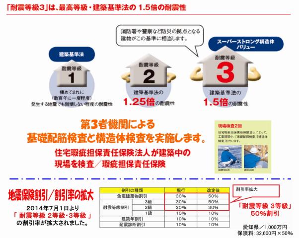 地震に強い 耐震等級3 1-2