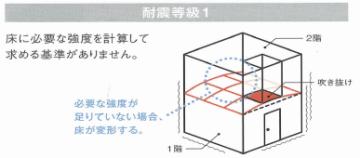 耐震等級1 床、屋根