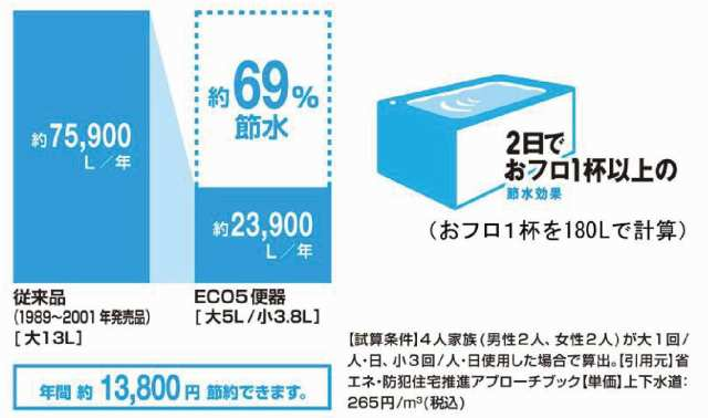 超節水ECO5  BY大竹不動産