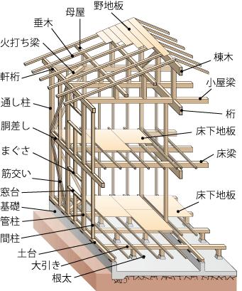 木造軸組工法(在来工法) | ア...