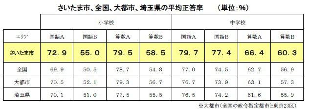 さいたま市、全国、大都市、埼玉県の正答率