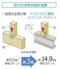 柱の引抜き設計強度