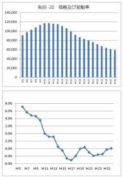 秋田-20地点の価格および変動率