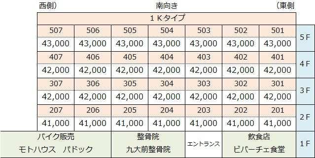 九州大学 賃貸 伊都キャンパス リラ・クオーレ九大前 家賃表