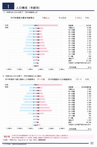 人口構成(年齢別)