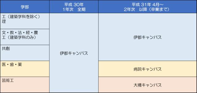 九州大学 通学キャンパス(学部別)